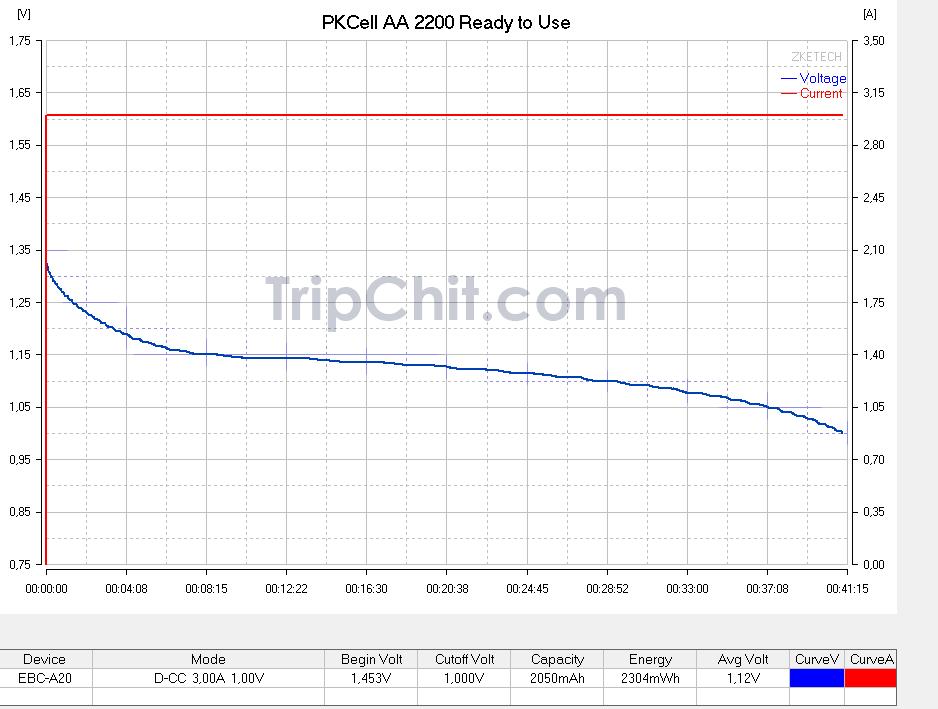 Тестирование аккумулятора PKCell AA 2200 №1 током 3А