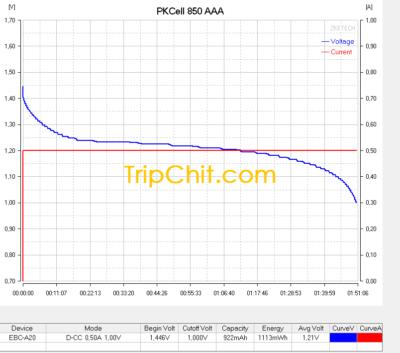 PKCell 850 AAA кривая разряда током 500 мА №2 тест