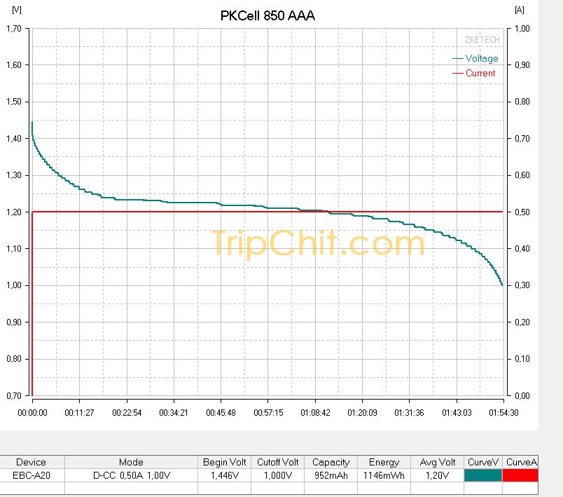 PKCell 850 AAA кривая разряда током 500 мА №1 тест