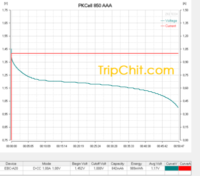 Тестирование аккумулятора PKCell AAA 850 №2 током 1А