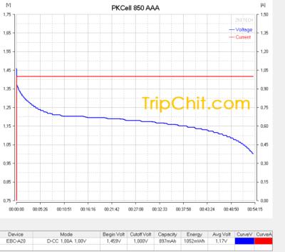 Тестирование аккумулятора PKCell AAA 850 №1 током 1А