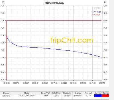 Тестирование аккумулятора PKCell AAA 850 №1 током 2А кривая