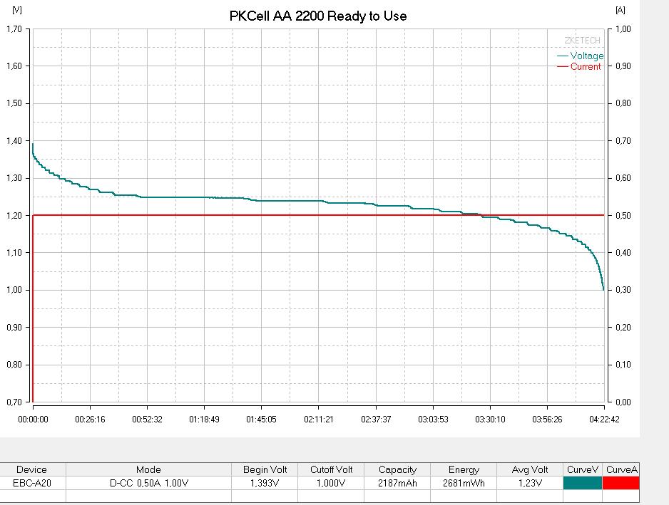 Тестирование аккумулятора PKCell AA 2200 №1 током 500мА