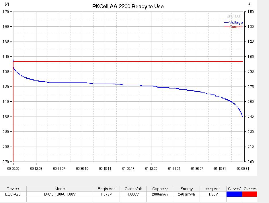 Тестирование аккумулятора PKCell AA 2200 №1 током 1А