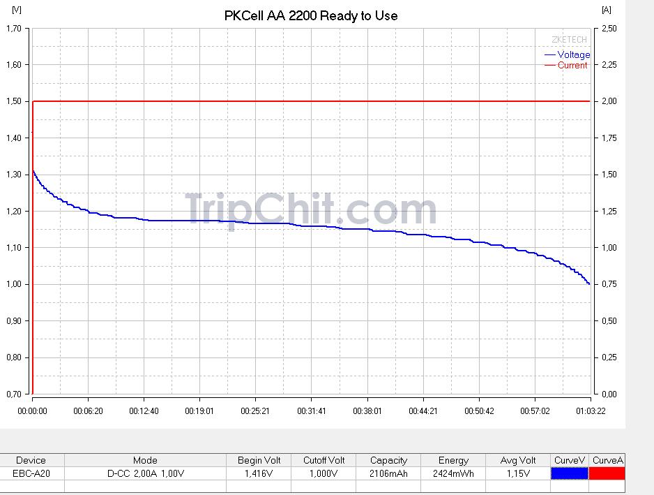 Тестирование аккумулятора PKCell AA 2200 №1 током 2А
