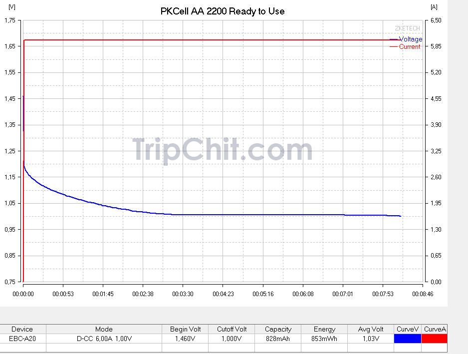 Тестирование аккумулятора PKCell AA 2200 №1 током 6А