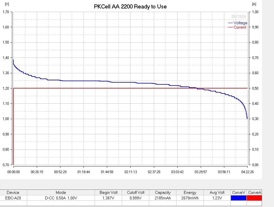 Тестирование аккумуляторова PKCell AA 2200 №2 током 500мА
