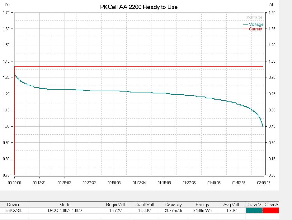 Тестирование аккумуляторова PKCell AA 2200 №2 током 1000мА