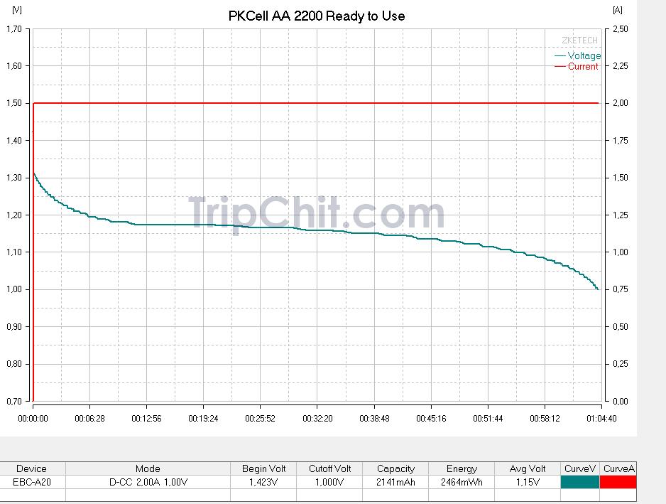 Тестирование аккумуляторова PKCell AA 2200 №2 током 2000мА