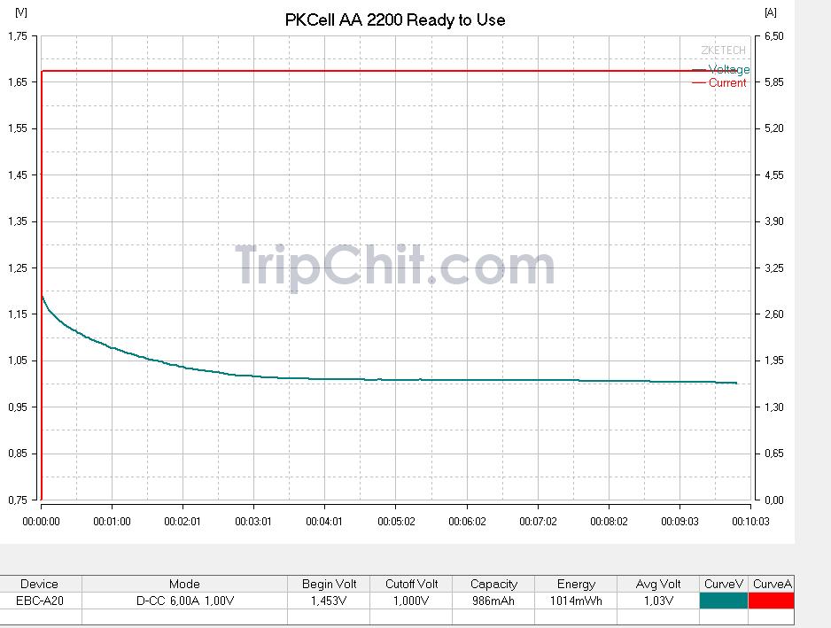 Тестирование аккумуляторова PKCell AA 2200 №2 током 6000мА