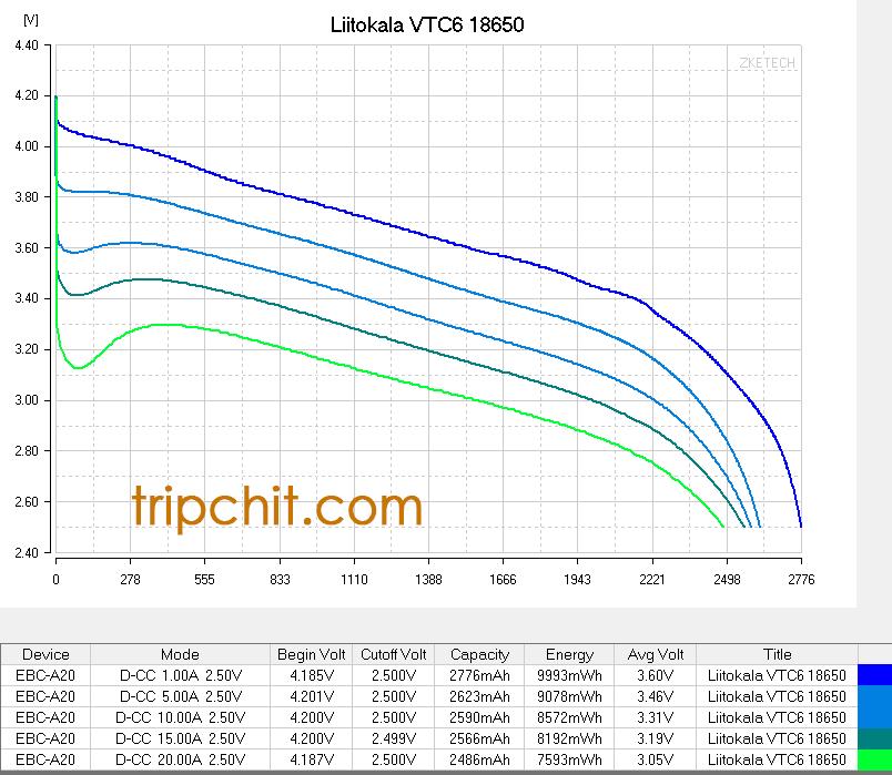 Liitokala VTC6 разрядные кривые
