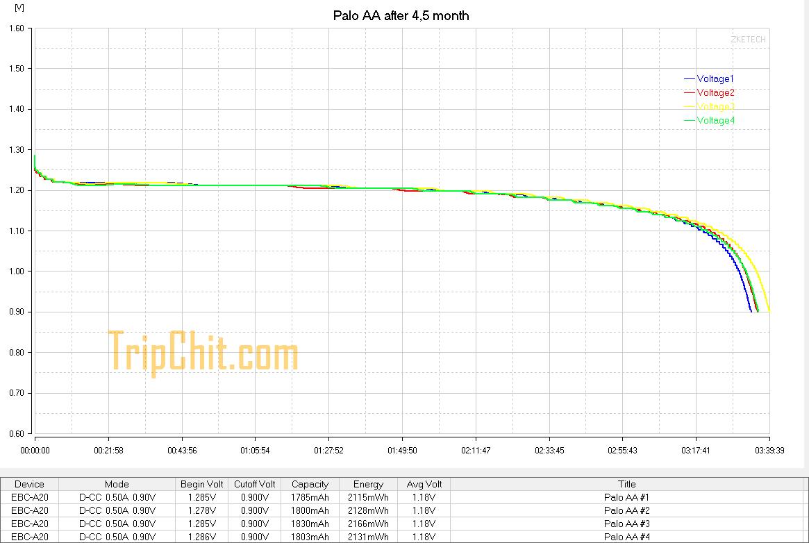 Palo AA кривая разряда после хранения