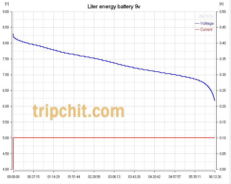 Liter energy battery 6LF22 кривые разряда
