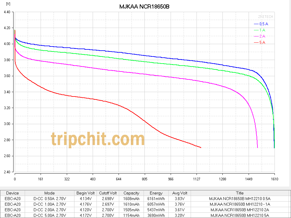 MJKAA NCR18650B кривые разряда