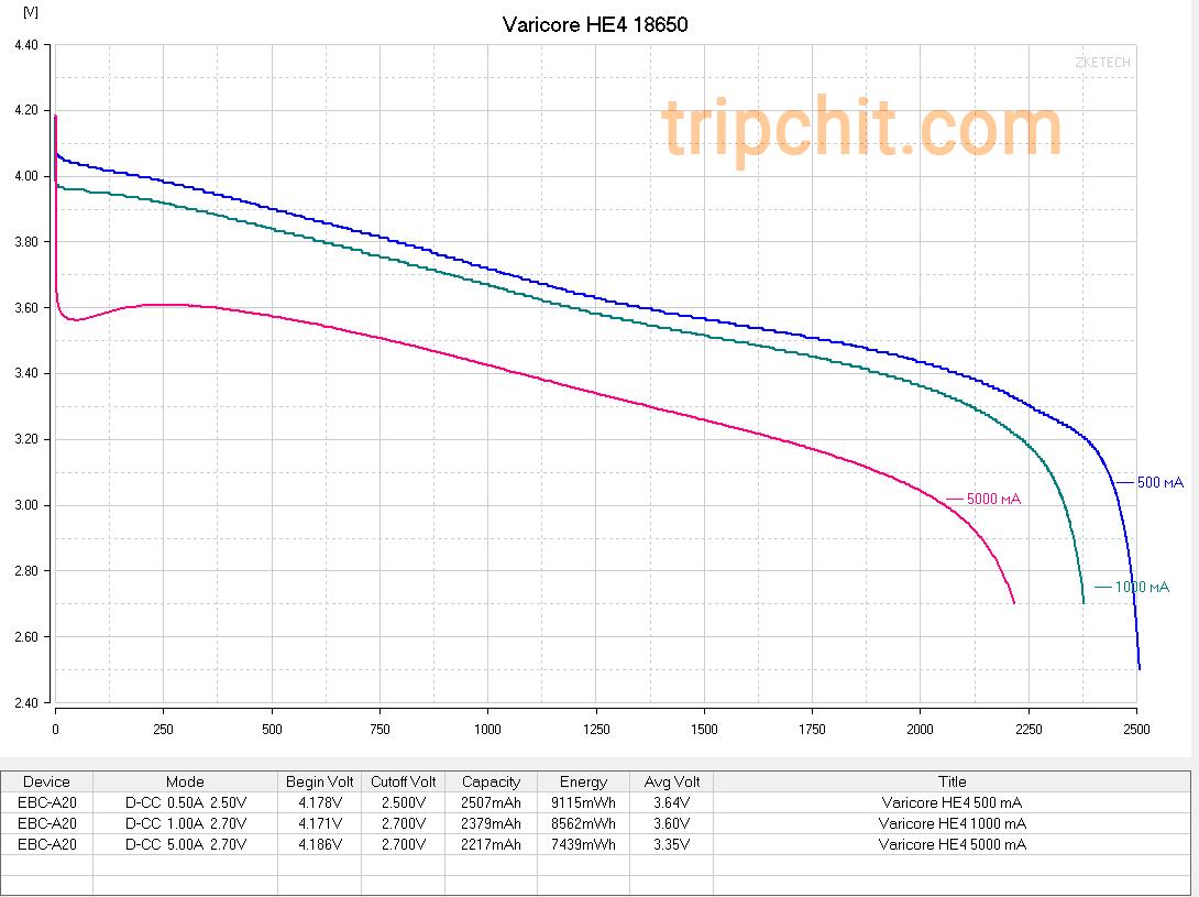 Varicore HE4 18650 кривая разряда