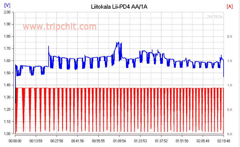 liitokala lii-PD4 заряд AA