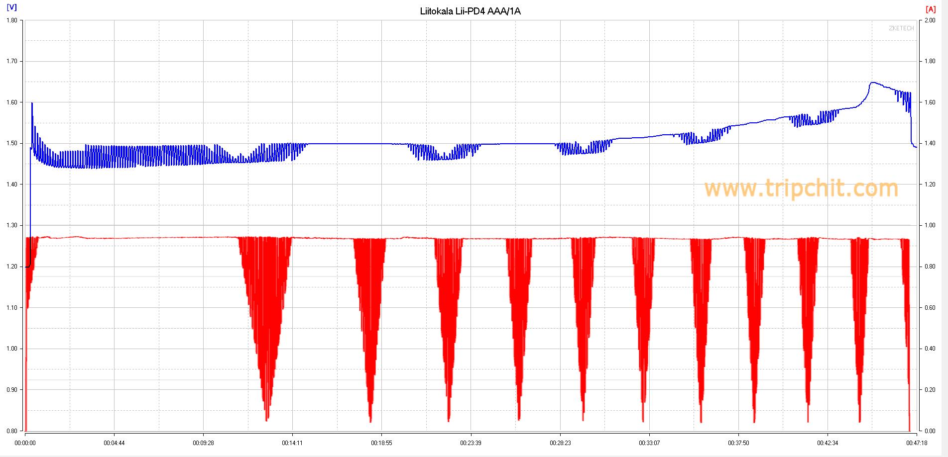 liitokala lii-PD4 заряд AAA