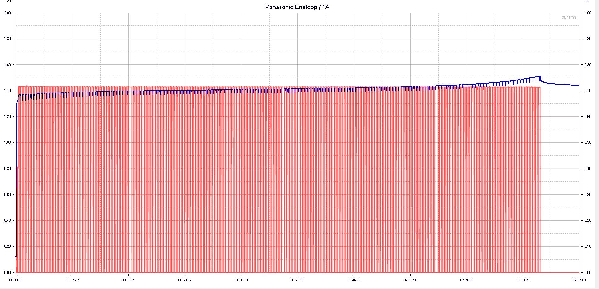 Miboxer-C4-12 nimh график заряда