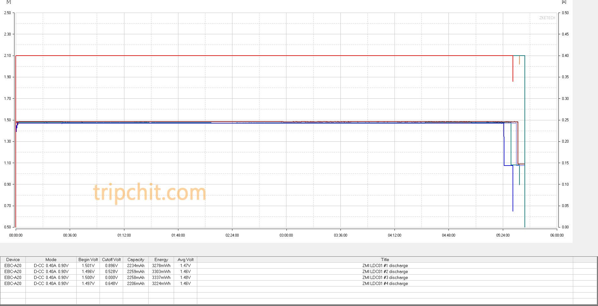 xiaomi zmi 5 2900 mWh AA замер емкости